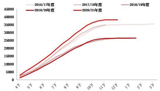 浙商期货:白糖供过于求 进口施压市场