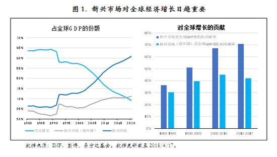 圖1. 新興市場對全球經濟增長日趨重要