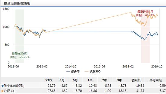 《【摩登4娱乐平台怎么注册】[新基申购]中银证券优选行业龙头发行:张少华掌舵 年化回报-2.59%》