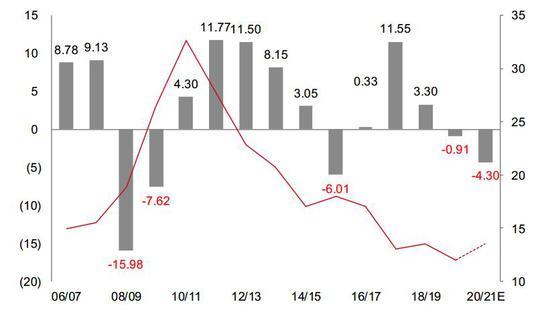中信期货:白糖:进口持续大增 远月不乐观