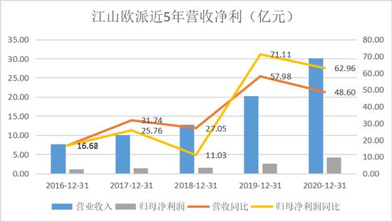 江山欧派2020业绩持续稳健增长 净利率提升费用管控成效显著