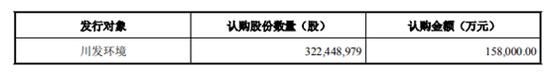 清新环境Q3业绩跌幅扩至57% 四川国资接盘浮亏4成又16亿包圆定增