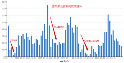 贵州茅台短期业绩或承压 下半年走出低谷