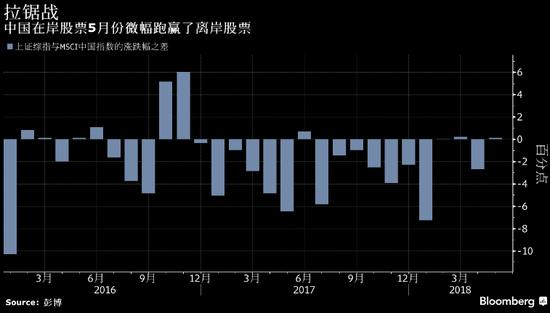 中国内地股市的月度涨幅有望超过离岸中资股