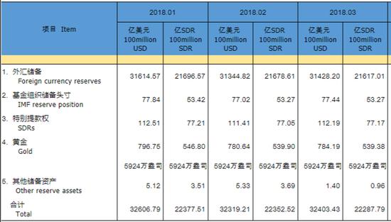 我国7月外汇储备31179.5亿美元 环比增加58.17亿美元