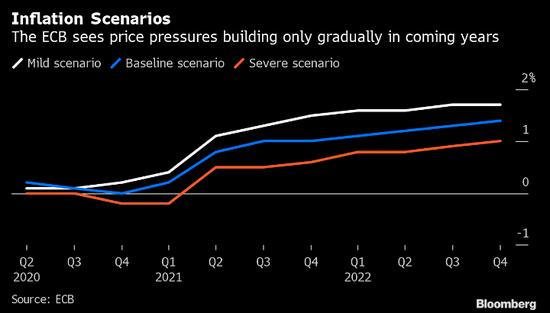 欧洲央行拉加德预期通胀减缓 因危机将改变经济