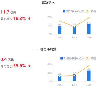 鹰眼预警:悦心健康营收经营现金流背离 三费/毛利82%