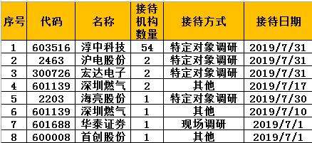 机构调研:54机构关注淳中科技 嘉实基金访沪电股份