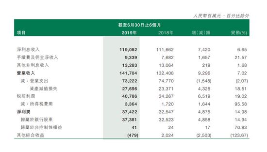 邮储银行上半年净利374.22亿 不良率压降至0.82%