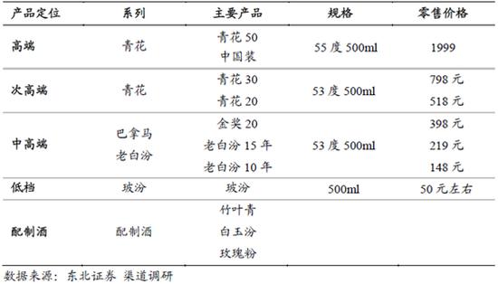 [春节买酒]汾酒:玻汾仍保持高增长 青花30最低628元