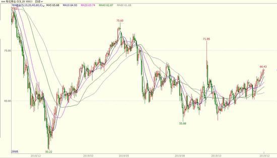 信达期货:趋势性行情难觅 油价