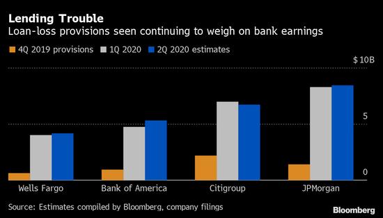 美国四大银行第二季盈利料受疫情冲击 或出现金融危机来最差表现