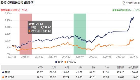 [新基]长盛核心成长发行:郭堃掌舵 过往年化20.89%风险度高