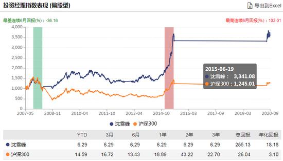 [新基]华泰柏瑞优势领航混合发行:沈雪峰管理 过往年化18.18%
