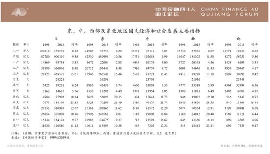 朱云来:投融资改革要遵循市场导向