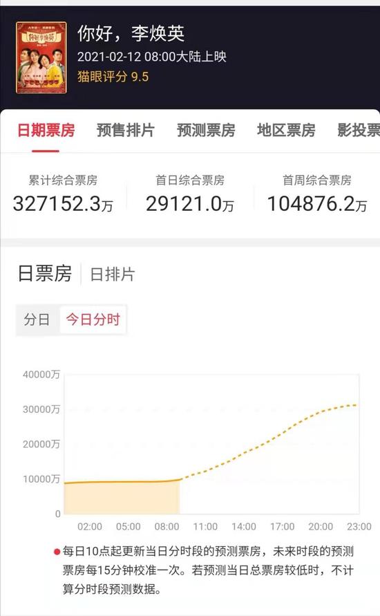 部分影视股强势:欢喜传媒涨12% 阿里影业涨超4%