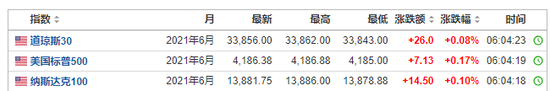 美股期指早盘小幅上涨 市场迎来5月首个交易日