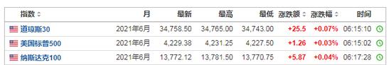 美股期指早盘普涨,标普500指数距离创纪录仅一步之遥