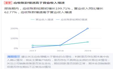 """大博医疗""""天量""""限售股解禁临近 财务数据屡遭质询"""