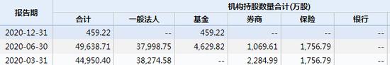 上海家化跌停:诺安基金持450万股 高毅、重阳战略投资在股东列