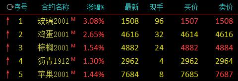 国内商品期货开盘:玻璃涨逾3% 沪镍、沪锡跌近2%