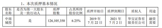 中南建设控股股东质押1.26亿股融资 上半年拿地放缓