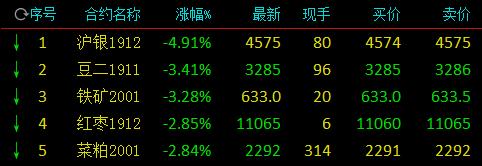 沪银期货主力合约跌停
