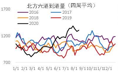 华闻期货:铁矿石:供应逐渐恢复 中期回落可期