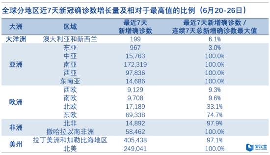 罗汉堂:全球确诊病例超1000万 世界经济损失达2.6万亿美元