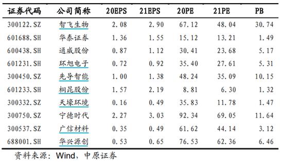 中原证券:9月金股组合亏损8.73% 10月荐股名单出炉