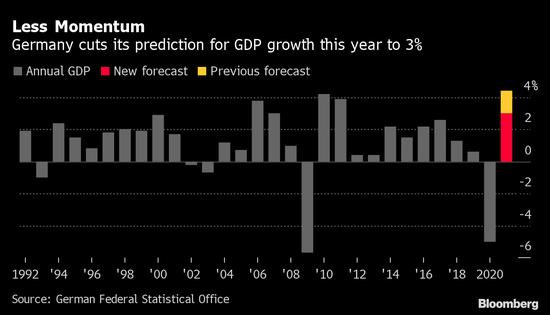 德国政府称经济复苏将慢于前预测 明年中期才能恢复元气