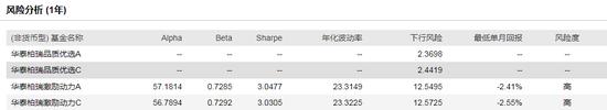 华泰柏瑞优势领航混合发行:沈雪峰管理 过往年化18.18%
