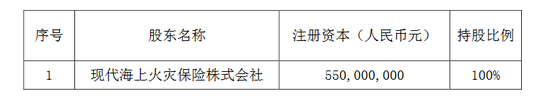 滴滴控股子公司出资5.33亿入股现代财险 成第3大股东