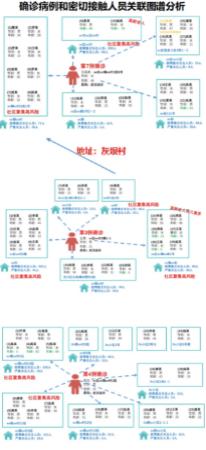 """中国铁塔联合360公司推出""""智慧疫情防控平台"""""""