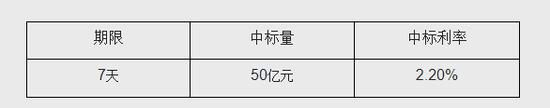 《【杏耀在线登陆注册】央行今日开展50亿元逆回购操作 中标利率为2.2%》
