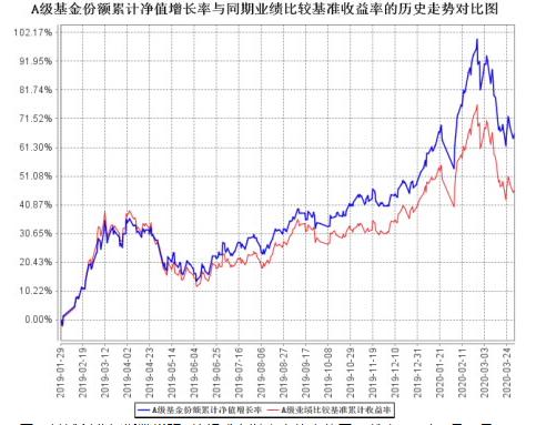 创业板市场指新高