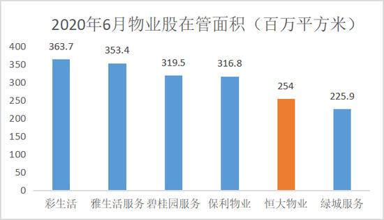 净利率暴增逾20%应收款占比高达130% 恒大物业上市前经历了什么?