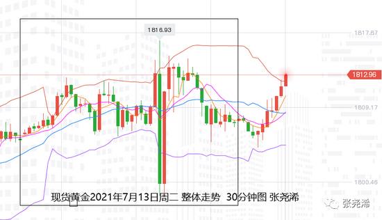张尧浠:美CPI创新高美指趋强 黄金维持震荡偏涨