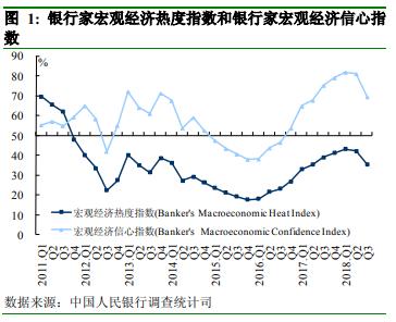 二、银行业景气指数和银行盈利指数