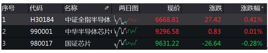 半导体投资日报|港股中芯国际大涨10%;私募如何看半导体的机会?