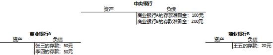 图1:二级银行账户体系