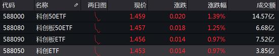 4只科创板50ETF半日成交合计32.5亿:华夏14.57亿 工银瑞信3.85亿
