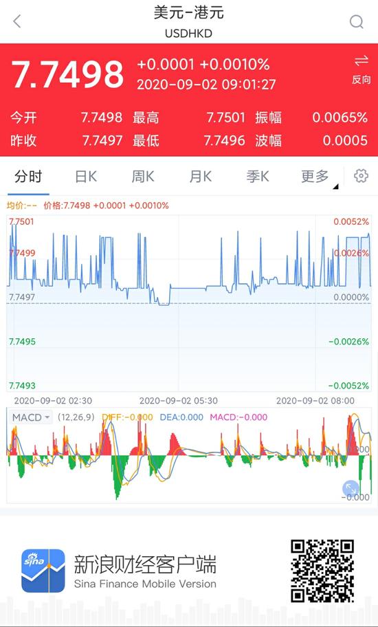 香港金管局9月1日向市场注资121.37亿港元 以捍卫联系汇率
