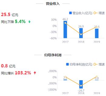 鹰眼预警:宏达股份靠投资收益扭亏 资金缺口近5亿元
