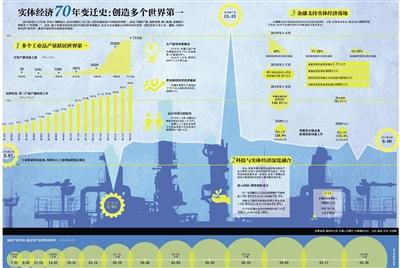 实体经济70年变迁史:创造多个世