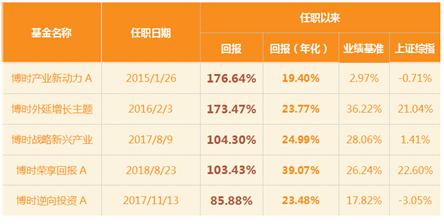 乘势产业升级 博时产业精选混合基金10月28日发行
