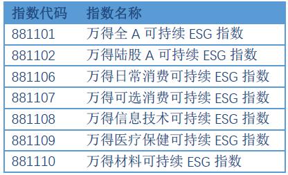 嘉实携手万得重磅推出可持续ESG系列指数