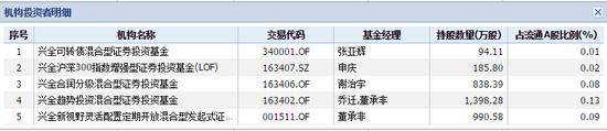 兴全基金旗下持有中国平安的部分产品 数据来源:wind