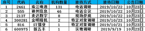 机构调研:珠江啤酒神州信息业绩暴增 嘉实基金等关注