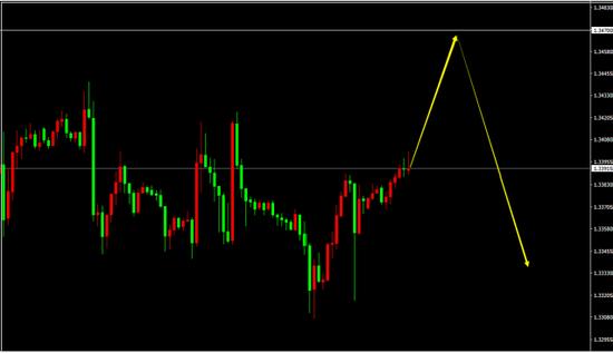 GBP/USD (H1)